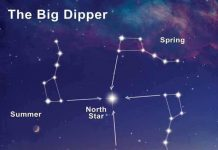 Big Dipper and Swastika.