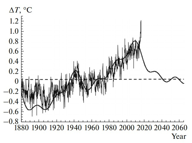 Changes ΔТ in the monthly average values of global (averaged over the Earth) temperature in the near-surface air layer (fine curve). The ΔТ values are counted from the average value of the global temperature, acquired for the period 1901–2000. The solid heavy curve represents the calculations performed using spectral data analysis. The forecast is given for changes ΔT in temperature after 2015. The dashed line corresponds to ΔT = 0. Credit: Y. I. Stozhkov et al.
