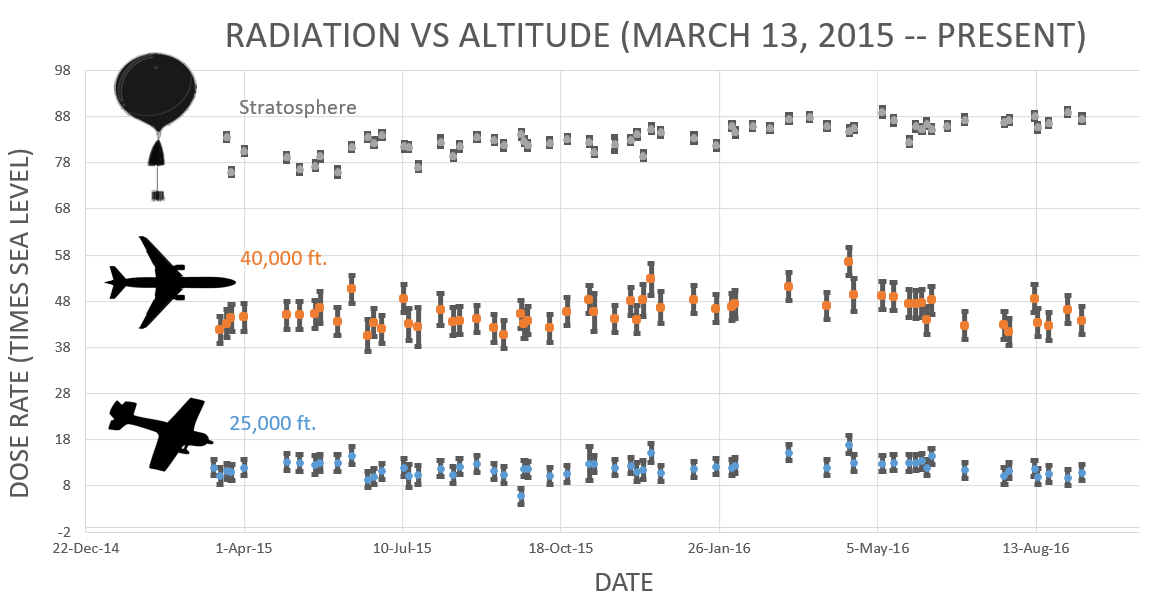 Cosmic radiation vs. altitude - March 13, 2015 to May 2017. Credit: Earth to Sky Calculus / Dr. Tony Phillips - SpaceWeather.com Dose rates are expressed as multiples of sea level. For instance, boarding a plane that flies at 7.6 km (25 000 feet) exposes passengers to dose rates ~10x higher than sea level. At 12.2 km (40 000 feet), the multiplier is closer to 50x. These measurements are made by their usual cosmic ray payload as it passes through aviation altitudes en route to the stratosphere over California.