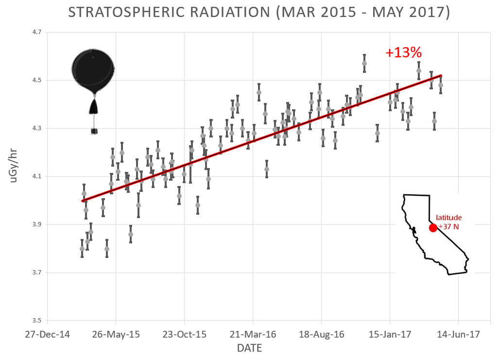Stratospheric radiation monitoring - March 2015 to May 2017. Credit: Earth to Sky Calculus / Dr. Tony Phillips - SpaceWeather.com The radiation sensors onboard Earth to Sky Calculus helium balloons detect X-rays and gamma-rays in the energy range 10 keV to 20 MeV. These energies span the range of medical X-ray machines and airport security scanners. The data points in the graph above correspond to the peak of the Reneger-Pfotzer maximum, which lies about 20 km (67 000 feet) above central California. When cosmic rays crash into Earth's atmosphere, they produce a spray of secondary particles that is most intense at the entrance to the stratosphere. Physicists Eric Reneger and Georg Pfotzer discovered the maximum using balloons in the 1930s and it is what they are measuring today.