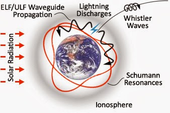 The Stretching of Time and the Imminent Shift schumann resonance ionosphere cavity