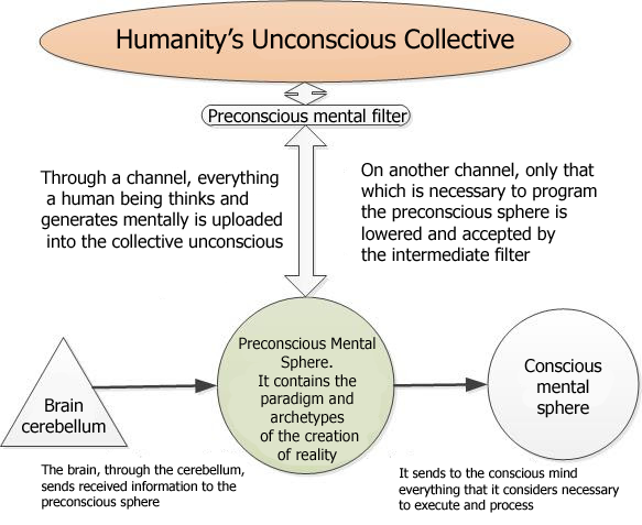 "Diagram - How The Collective Unconscious Works To ""Read"" Data In It"